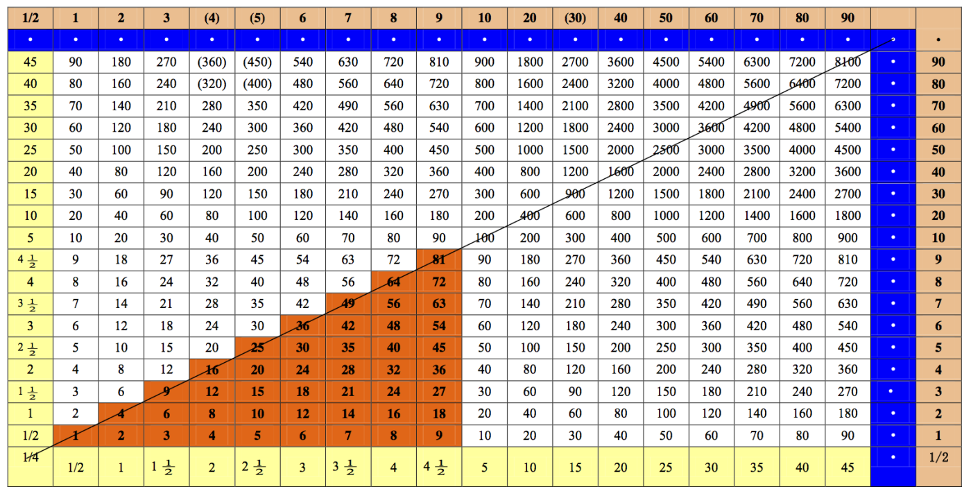 ... to be world's oldest decimal multiplication table | It's Interesting